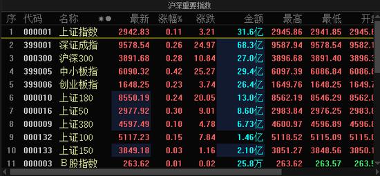 沪深两市小幅高开 数字货币携手ETC领涨