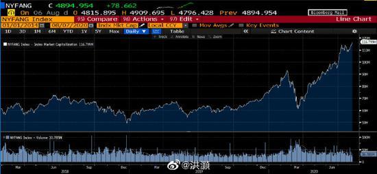 美国上市的科技公司总市值117万亿美元 全球GDP为140万亿美元