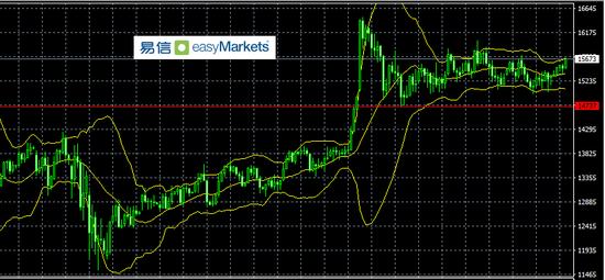 易信:市场情绪目前偏积极 风险资产价格高位震荡
