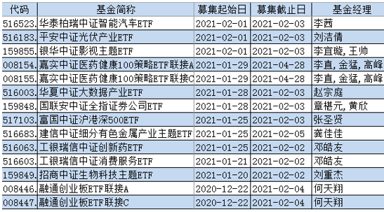 【ETF投资日报】今年5000亿新发基金,如何建仓?看大咖调仓思路