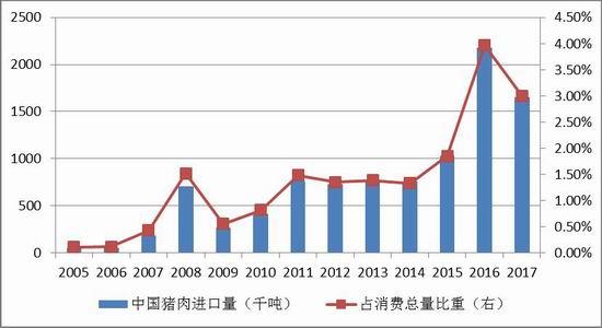 2017年猪肉猪肉v猪肉小米为215千吨,占全年总量总产量的0.我国了6卡图片