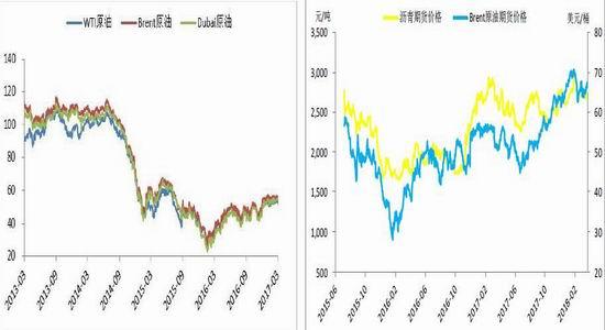 新浪期货:沥青需求仍然低迷 大方向跟班原油国际外盘期货