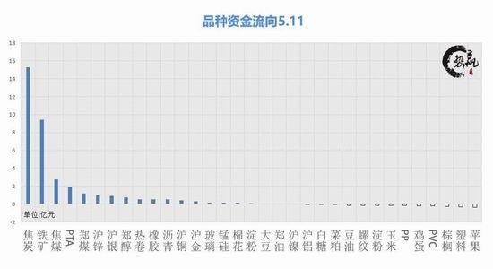 势赢交易5月14日操作建议:焦炭2100在即 化工走强