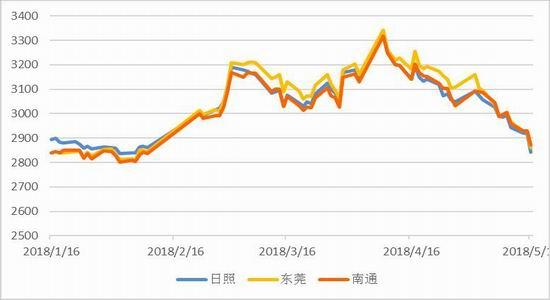 图2:豆粕现货基差(单位:元/吨)