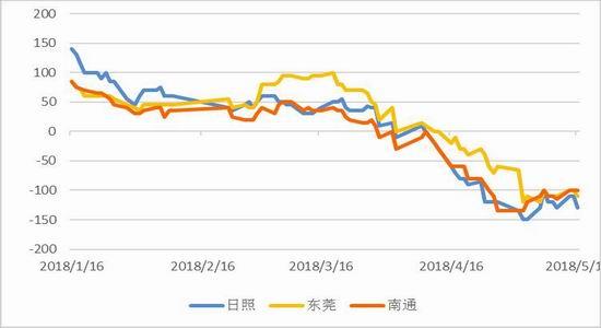 图3:菜粕现货价格(单位:元/吨)