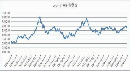 图2:PVC现货均价走势图(单位:元/吨)