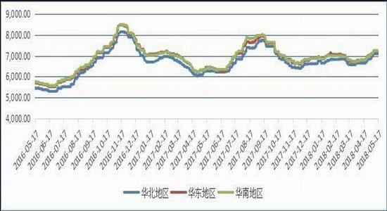 图4:PVC(电石法)现货区域价走势图(单位:元/吨)