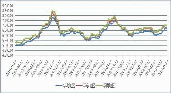 图5:PVC国际价格走势图(单位:美元/吨)