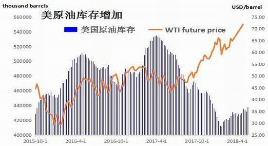 成品油方面,截止至5月18日,汽油库存量为23389.7万桶,环比增加188.3万桶;馏分油库存为11399.5万桶,环比减少95.1万桶;航空煤油库存为4055.6万桶,环比减少71.1万桶。