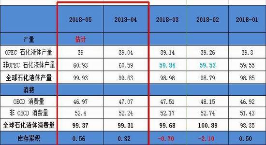 未来重点风险事件:OPEC+在6月维也纳会议上,调整减产规模;美国可能制裁委内瑞拉;中东地缘政治问题
