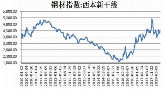 瑞达期货:受环保限产影响 螺纹钢价格震荡上涨