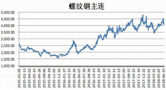 2018年上半年,钢材价格整体呈现出探低回升走势.图片