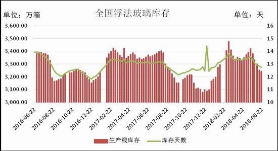 瑞达期货:消费旺季区域提价 玻璃期价上涨新高