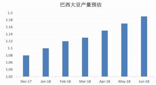 中原期货:贸易战主导下的油脂市场回顾