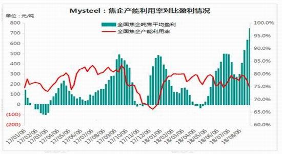 国贸期货:焦化高利润 始于限产或终于复产