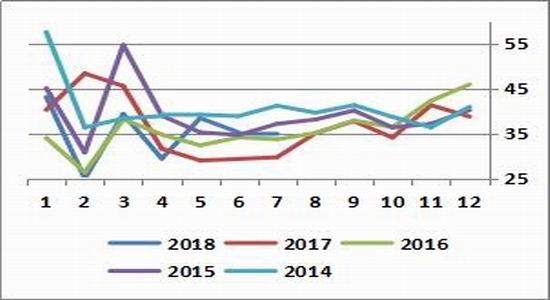 国元期货:开工提升需求转弱 关注PP做空机会