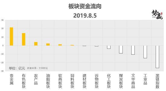 <b>势赢交易8月6日热点品种技术分析</b>