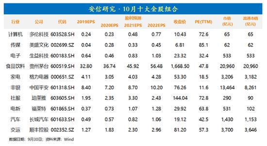 安信证券:9月金股组合亏损3.49% 10月荐股名单出炉