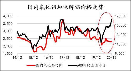 信达期货:高利润有望维持 供需两旺铝价重心上移