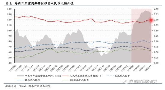 国泰君安:人民币升值对权益市场影响几何?