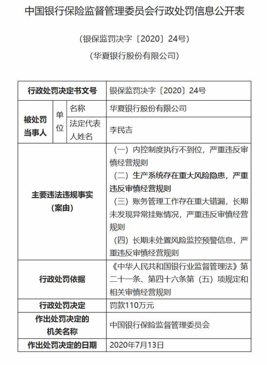 """华夏银行被罚110万元:涉内控制度执行不到位等""""四宗罪"""""""