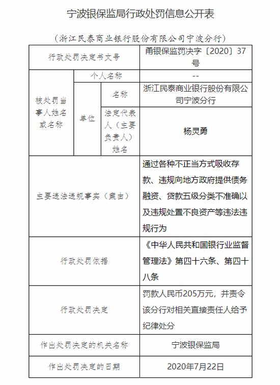 浙江民泰商业银行宁波分行被罚205万:通过不正当方式吸收存款