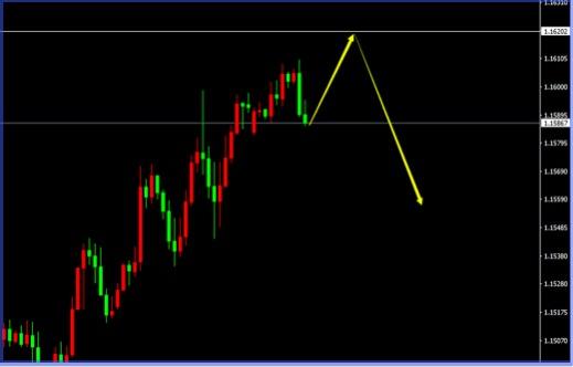 EUR/USD(H1)