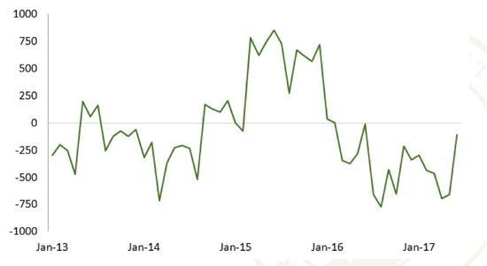 图2 北京大学金融科技情绪指数