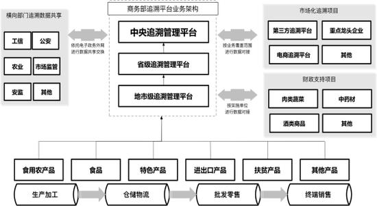 图1 重要产品追溯管理平台体系