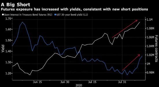 长期美债收益率冲上逾一个月高位 多头逼空风险加剧