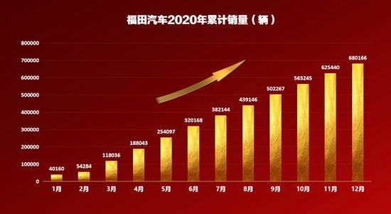 福田汽车2020年销量大增 68.02万辆勇夺商用车行业第一