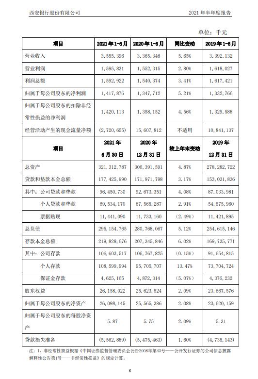 西安银行上半年净利润14.18亿元 同比增长5%