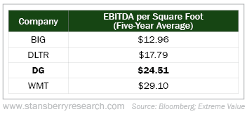 图注:多来店过去5年息税摊销前利润与同行(必乐透、美元树、沃尔玛)比较。