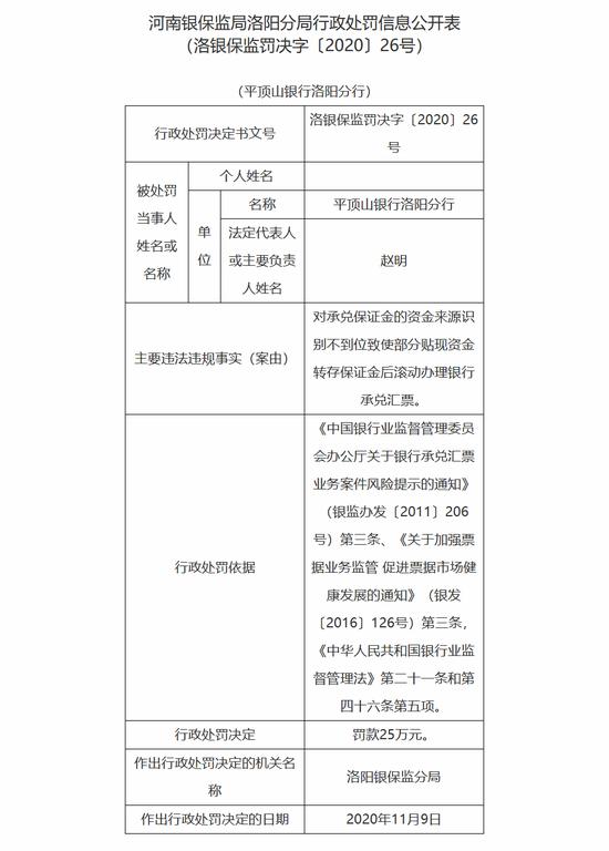 平顶山银行洛阳分行被罚25万:对承兑保证金资金来源识别不到位