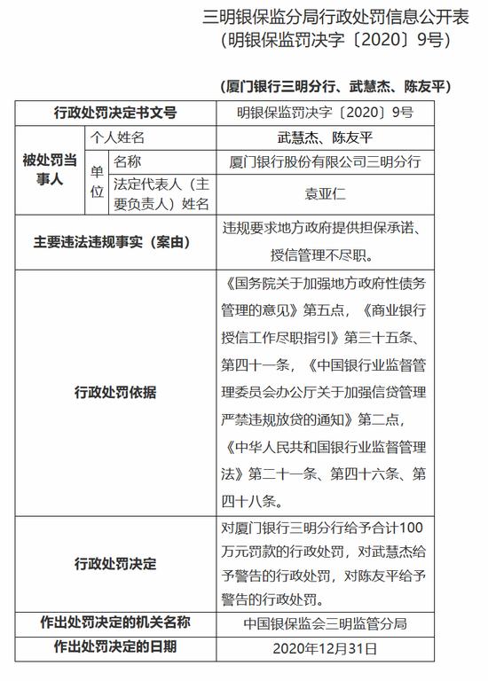 厦门银行三明分行被罚100万:违规要求地方政府提供
