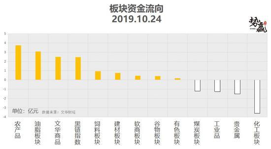 势赢交易10月25日热点品种技术分析