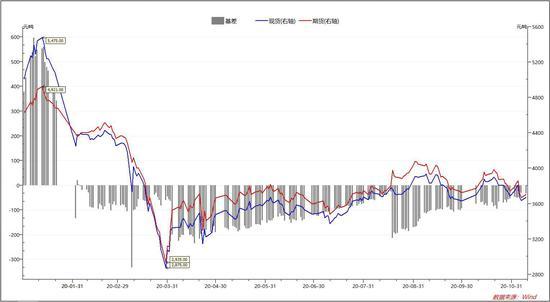 道通期货:EG低位震荡格局下 消息面刺激短期反弹