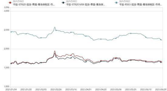 倍特期货:橡胶价格低位 下行趋势放缓