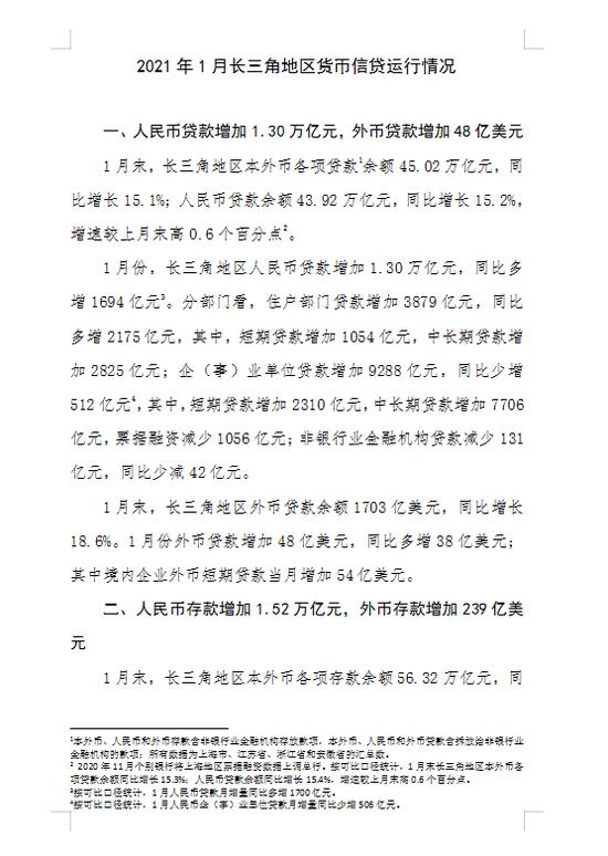 央行发布1月长三角地区货币信贷运行情况:人民币贷款增1.30万亿