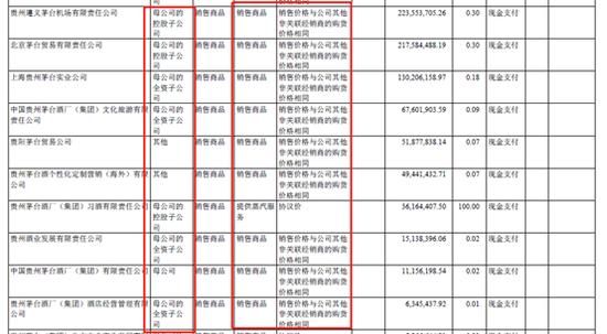 贵州茅台卡点5%向集团销售茅台酒 独董全票通过