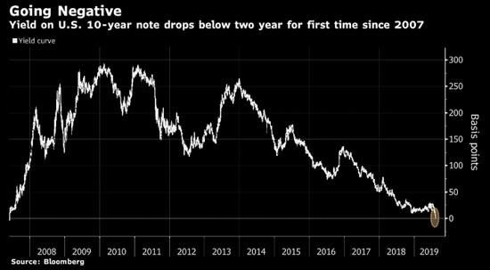 <b>美30年期国债收益率创历史新低 2年与10年期曲线倒挂</b>