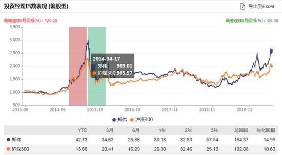 [新基]中信保诚成长动力发行:郑伟管理 过往年化14.99%风险度高