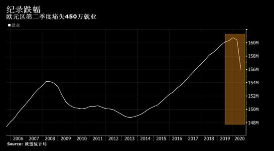 欧元区上半年痛失近500万就业岗位 七年来创造的就业损失近一半