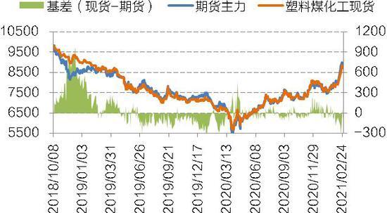 国信期货:聚烯烃:供应预期偏紧 关注需求确认