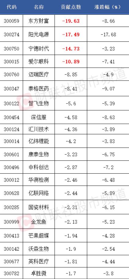 """创业板指数大跌4.4% 这些指标股成杀跌""""元凶"""""""
