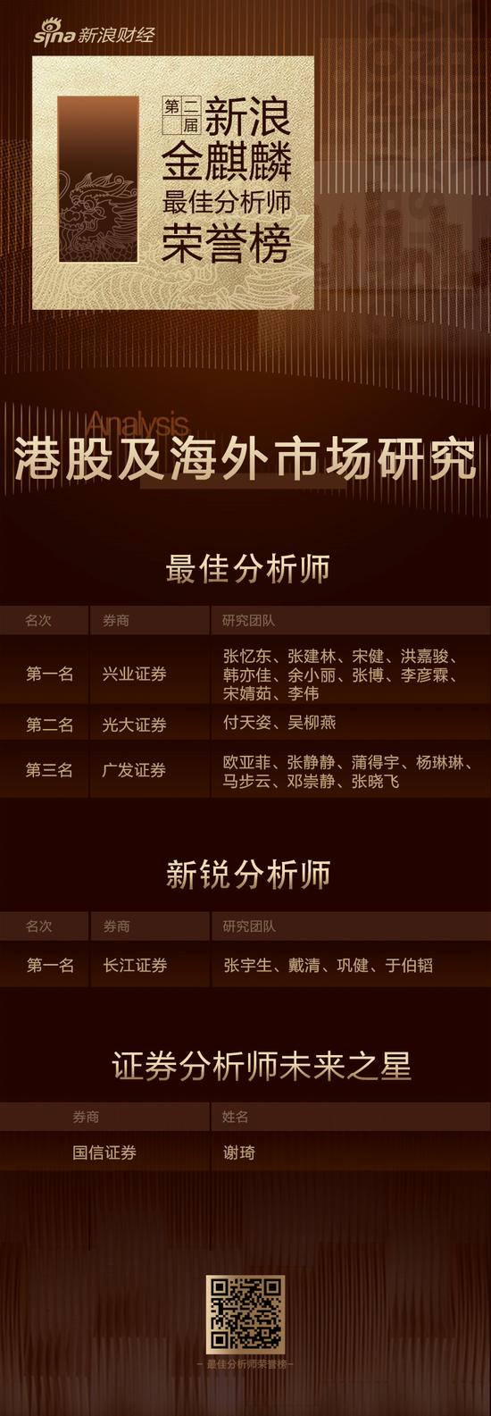 第二届新浪金麒麟港股及海外最佳分析师:第一名兴业证券(附观点)