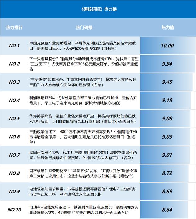 《硬核研报》热力榜:中国光刻胶产业突然崛起!7大硬核龙头腾飞在即