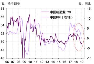 图表 2. 2018年,我国制造业PMI已经下滑到收缩区间,PPI也回落至通缩边缘 资料来源:Wind