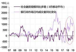 图表 1. 2018年,我国银行间市场流动性大幅堆积,但社会融资规模却持续同比少增 资料来源:Wind