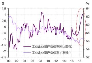 图表 4. 2018年,中国工业企业资产负债率不降反升,涨幅之高为2008年之后所未见 资料来源:Wind